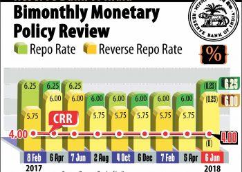 NEW DELHI: BIMONTHLY MONETARY POLICY REVIEW. PTI GRAPHICS (PTI6_6_2018_000098B)