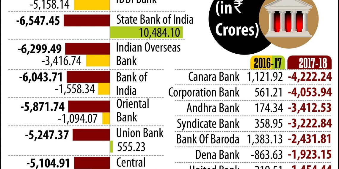 Public Sector Banks Suffer Rs87000 Crore Loss In Fy18 Orissa Post