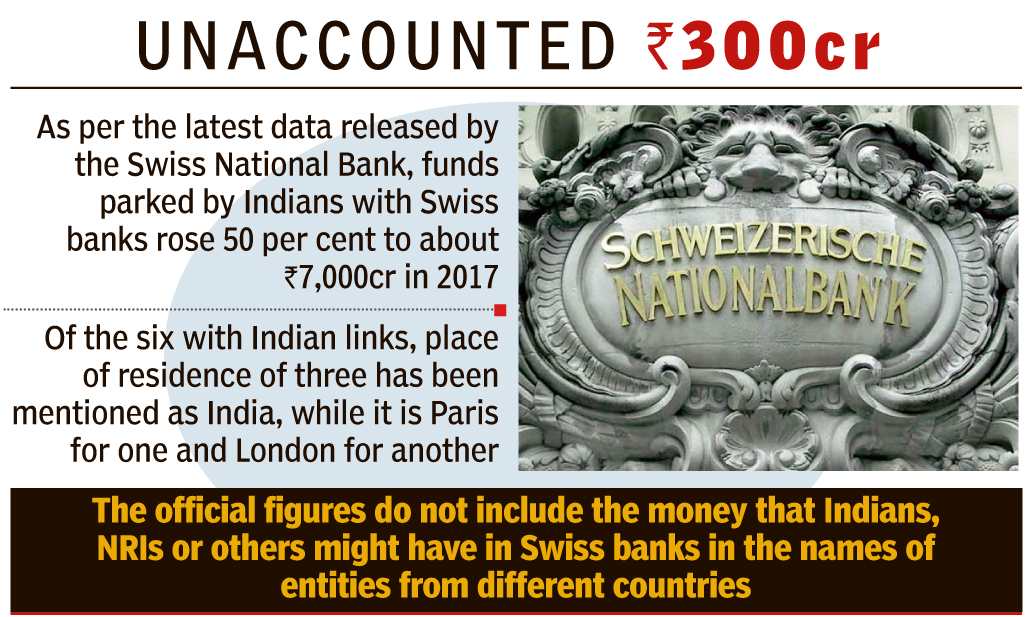 No claimants for Rs 300 crore India-linked Swiss bank A/Cs