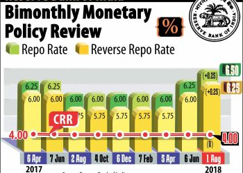 BIOMONTHLY MONETARY POLICY REVIEW. PTI GRAPHICS