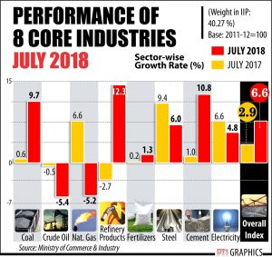 GDP, Indian economy grows at 8.2 pc in Q1