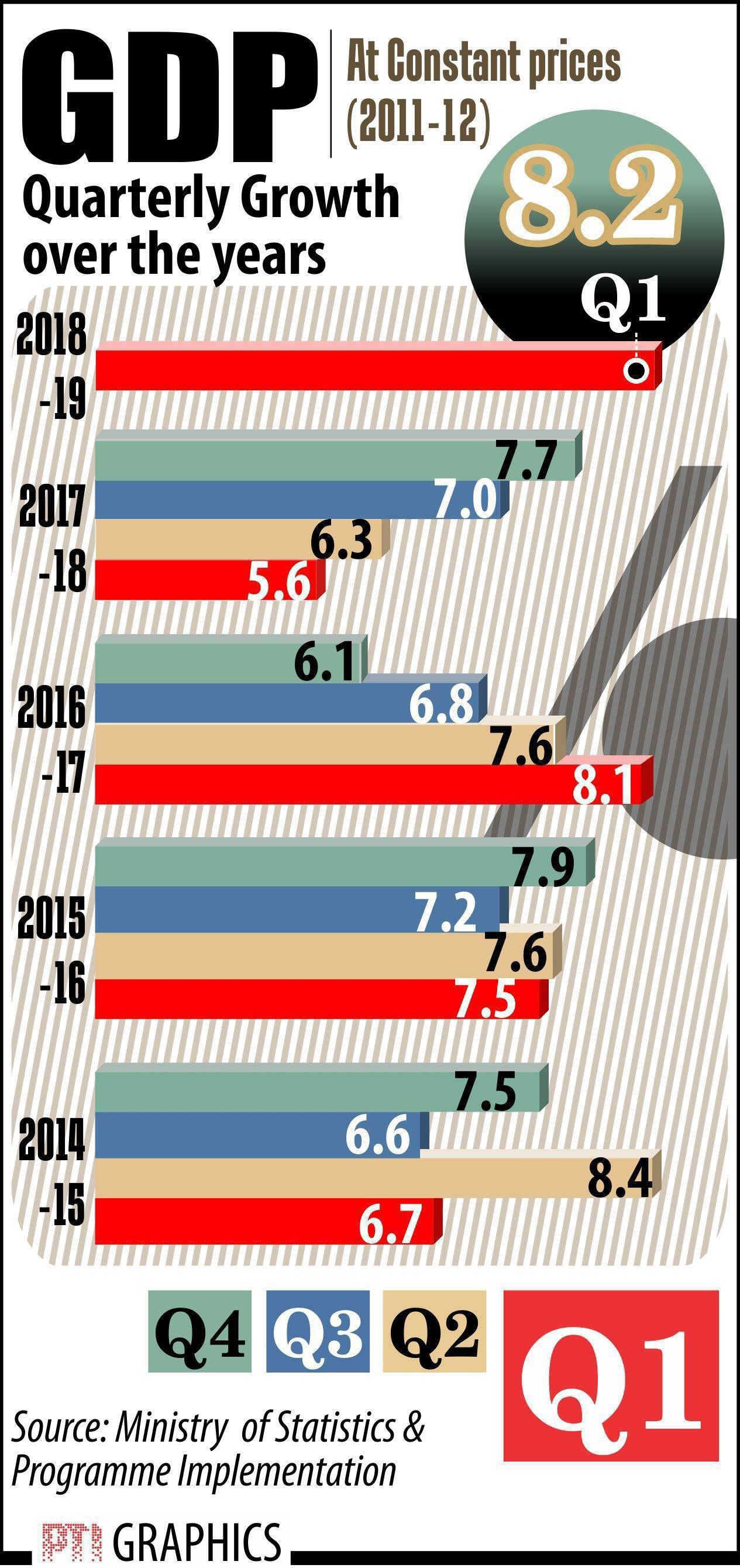 NEW DELHI: GDP GROWTH . PTI GRAPHICS (PTI8_31_2018_000126B)