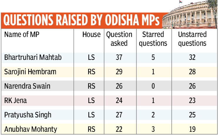 BJD, BJD MPs posed 275 questions, moved 7 pvt bills during Monsoon Session