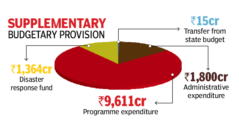 , Rs 12,790cr supplementary budget tabled