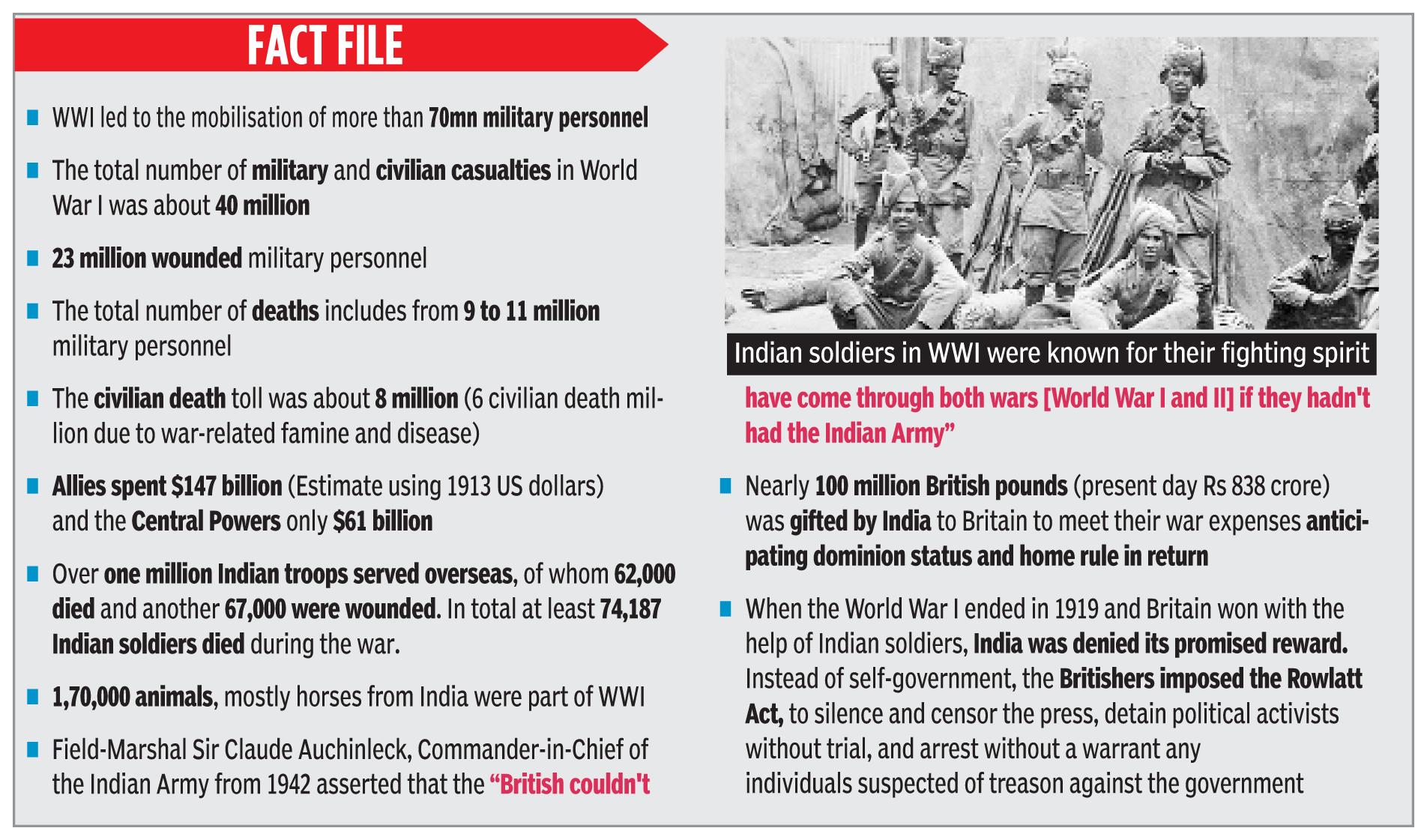 WWI Impact on India