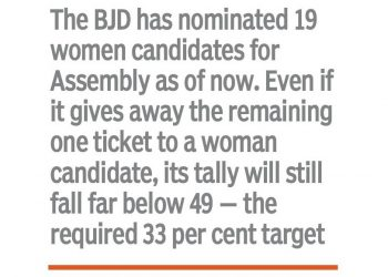 The BJD has nominated only 19 women candidates for Assembly as of now.