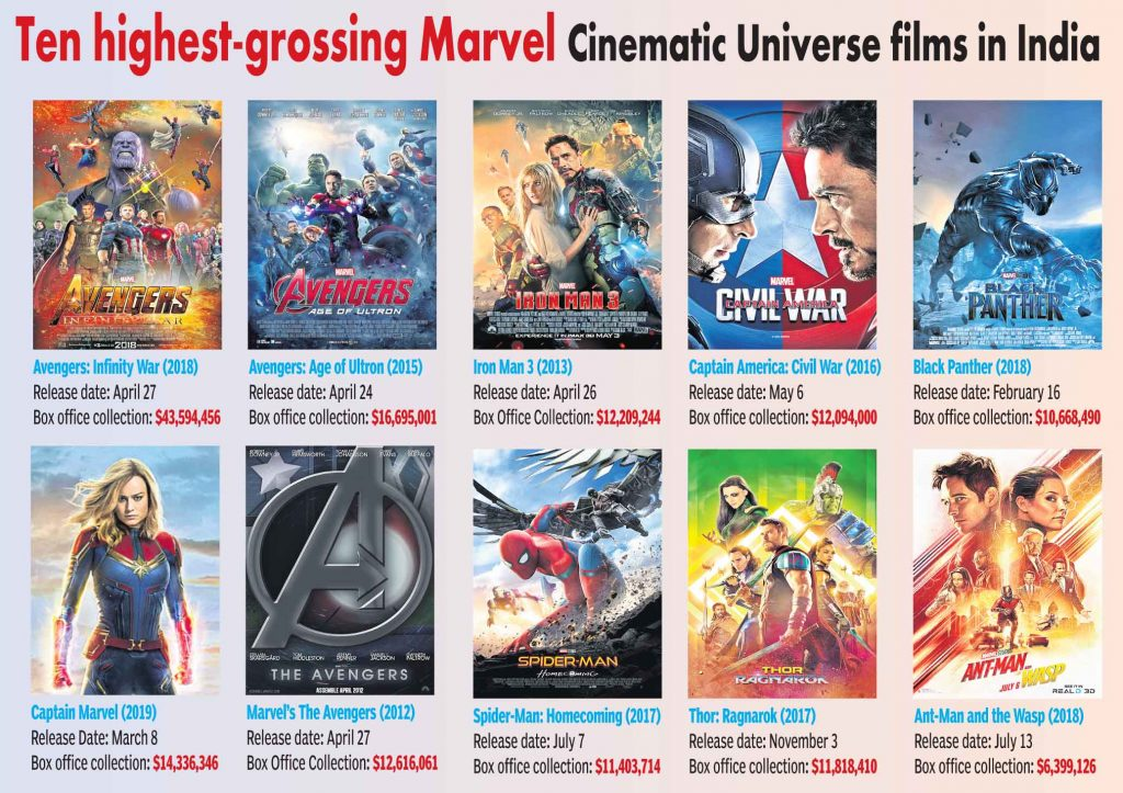 10 highest-grossing Marvel Cinematic Universe Films in India